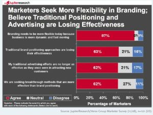 "CMOs say traditional marketing methods are ""broken"""