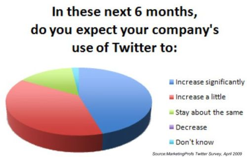 Twitter as a business tool